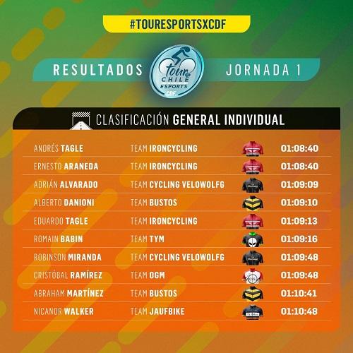 Imagen_Noticia_Tour_Por_Chile_CDF_Zwift_Results_1.jpg