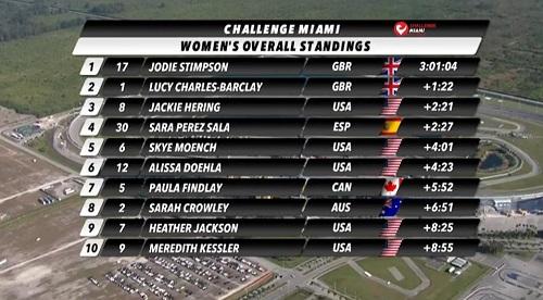 Imagen_Noticia_Jodie_Stimpson_Challenge_Miami_2.jpg